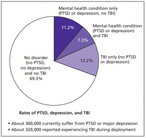 rates of depression, TBIs, and PTSD in military